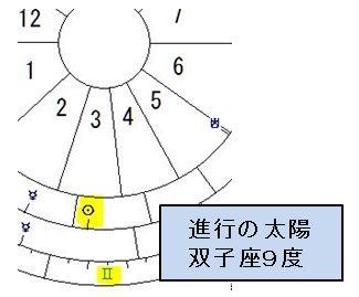 進行の太陽 双子座9度